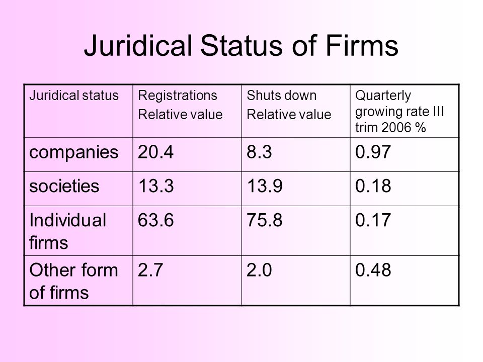 Juridical Status of Firms Juridical statusRegistrations Relative value Shuts down Relative value Quarterly growing rate III trim 2006 % companies20.48.30.97 societies13.313.90.18 Individual firms 63.675.80.17 Other form of firms 2.72.00.48