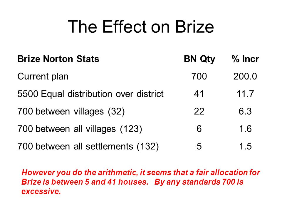 The Effect on Brize Brize Norton StatsBN Qty% Incr Current plan700200.0 5500 Equal distribution over district4111.7 700 between villages (32)226.3 700 between all villages (123)61.6 700 between all settlements (132)51.5 However you do the arithmetic, it seems that a fair allocation for Brize is between 5 and 41 houses.