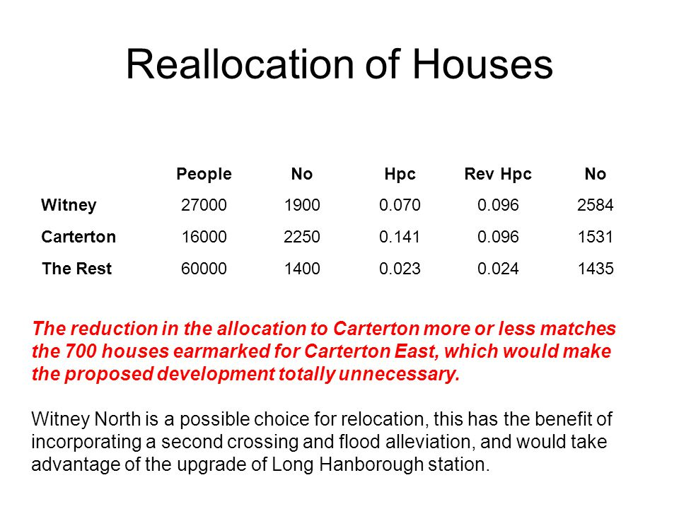 Reallocation of Houses PeopleNoHpcRev HpcNo Witney2700019000.0700.0962584 Carterton1600022500.1410.0961531 The Rest6000014000.0230.0241435 The reduction in the allocation to Carterton more or less matches the 700 houses earmarked for Carterton East, which would make the proposed development totally unnecessary.