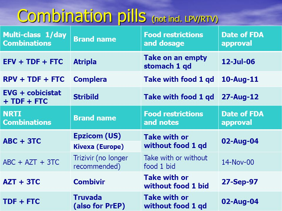 Combination pills (not incl.