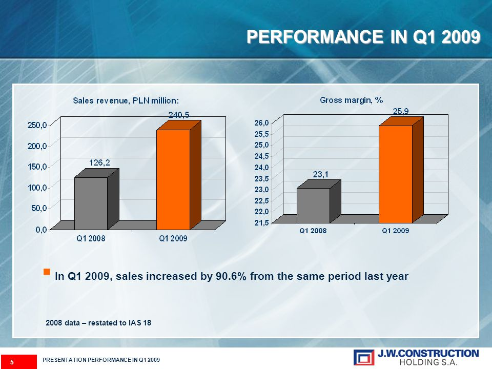 6 Operating profit rose by 179% in Q1 2009 year on year In addition, net profit in Q1 2009 posted a 204% increase as compared with Q1 2008 PRESENTATION PERFORMANCE IN Q1 2009 PERFORMANCE IN Q1 2009 2008 data – restated to IAS 18