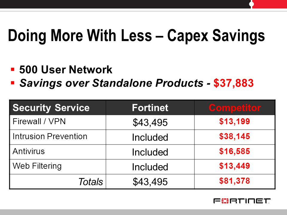 Doing More With Less – Capex Savings Security ServiceFortinetCompetitor Firewall / VPN $43,495 $13,199 Intrusion Prevention Included $38,145 Antivirus Included $16,585 Web Filtering Included $13,449 Totals$43,495 $81,378 500 User Network Savings over Standalone Products - $37,883