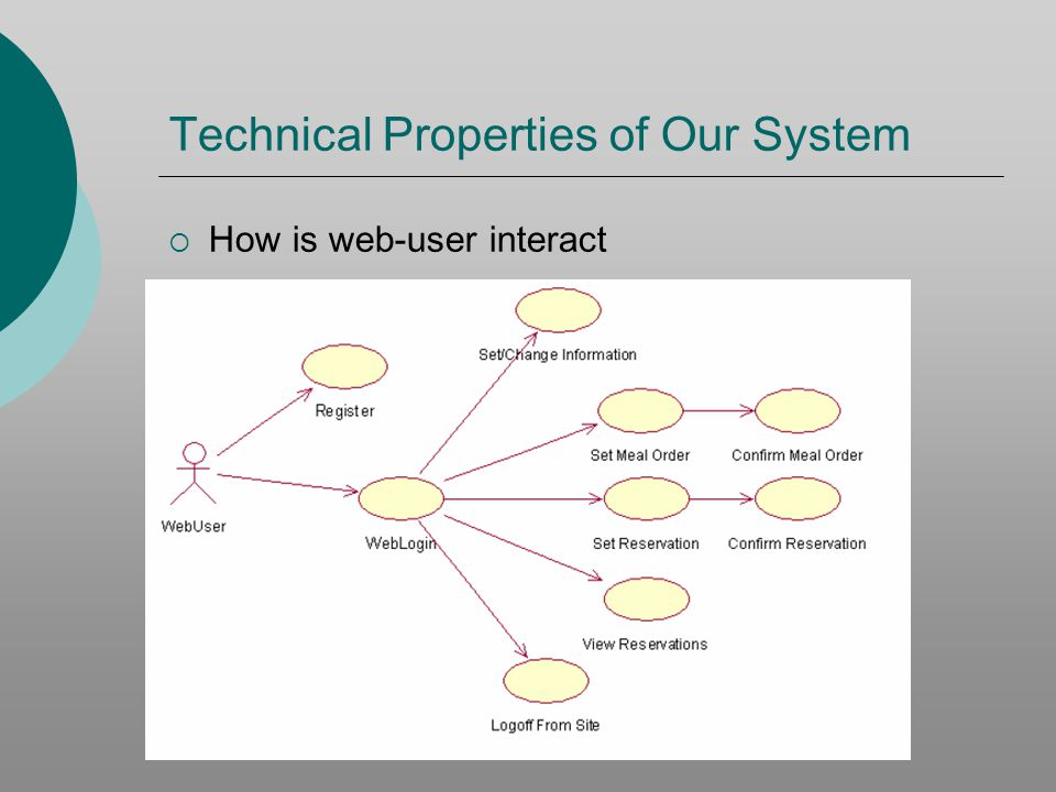 Technical Properties of Our System How is waiter interact