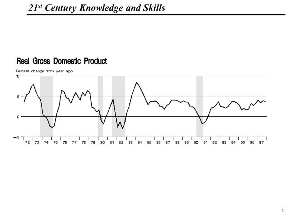 12 108319_Macros 21 st Century Knowledge and Skills
