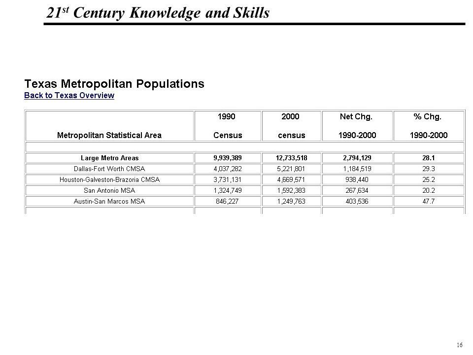 16 108319_Macros 21 st Century Knowledge and Skills