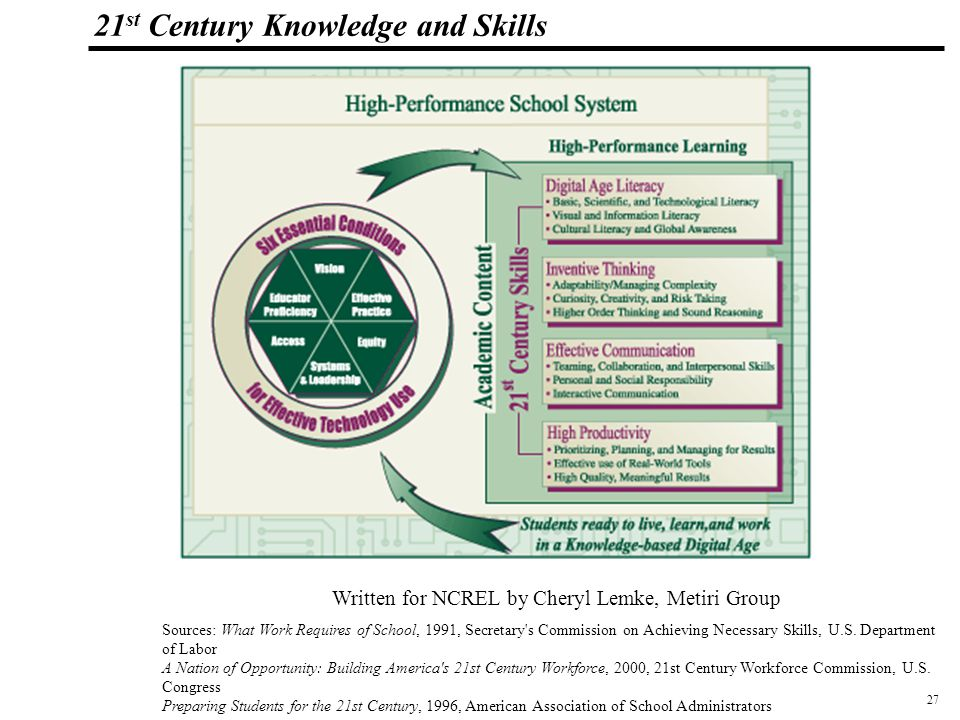 27 108319_Macros 21 st Century Knowledge and Skills Written for NCREL by Cheryl Lemke, Metiri Group Sources: What Work Requires of School, 1991, Secretary s Commission on Achieving Necessary Skills, U.S.
