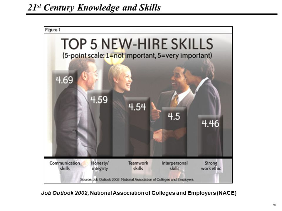 28 108319_Macros 21 st Century Knowledge and Skills Job Outlook 2002, National Association of Colleges and Employers (NACE)
