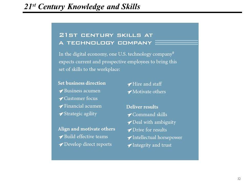 32 108319_Macros 21 st Century Knowledge and Skills