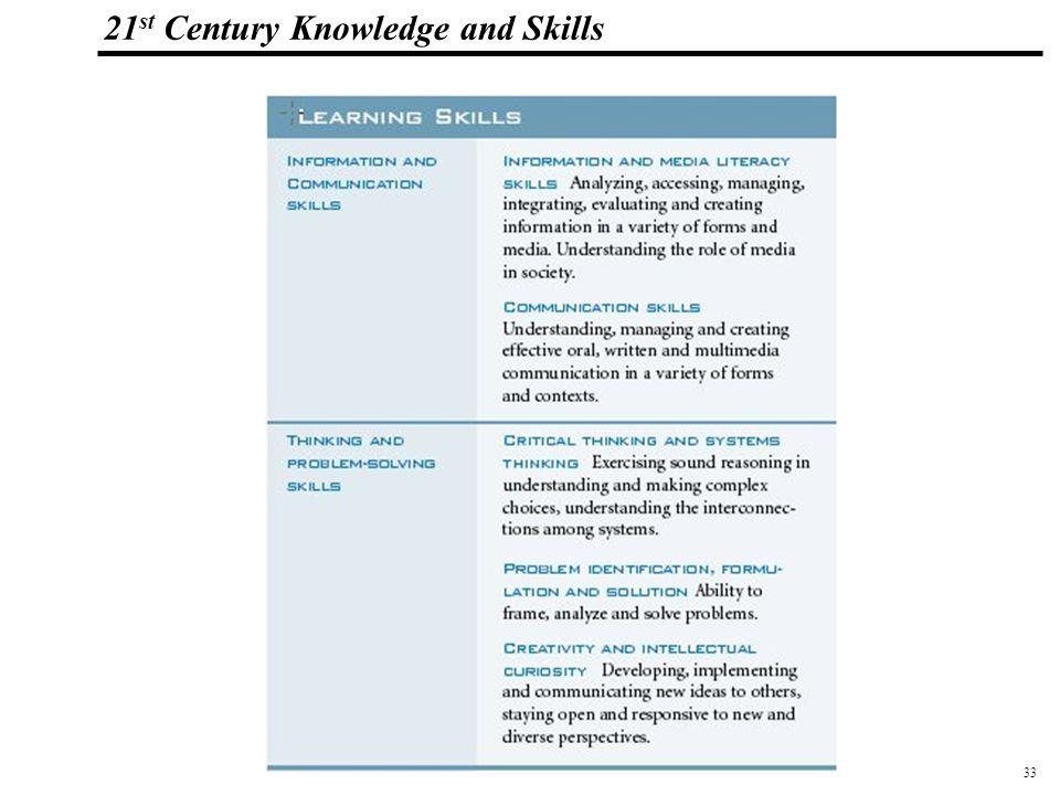 33 108319_Macros 21 st Century Knowledge and Skills