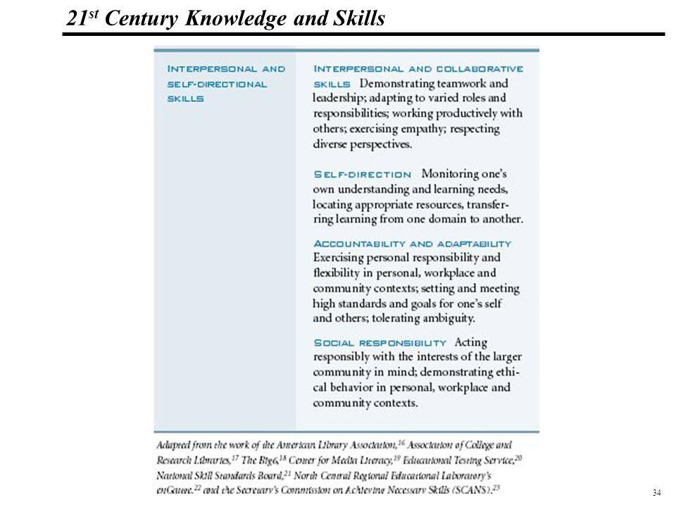 34 108319_Macros 21 st Century Knowledge and Skills