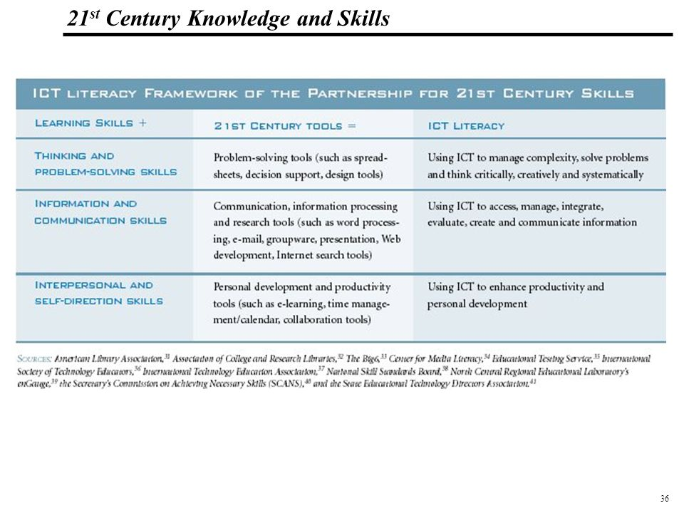 36 108319_Macros 21 st Century Knowledge and Skills