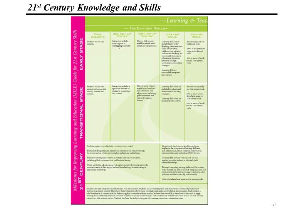 37 108319_Macros 21 st Century Knowledge and Skills