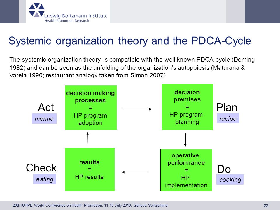 20th IUHPE World Conference on Health Promotion, 11-15 July 2010, Geneva Switzerland 22 Systemic organization theory and the PDCA-Cycle decision making processes = HP program adoption decision premises = HP program planning operative performance = HP implementation results = HP results Plan Do Check Act menue eating cooking recipe The systemic organization theory is compatible with the well known PDCA-cycle (Deming 1982) and can be seen as the unfolding of the organizations autopoiesis (Maturana & Varela 1990; restaurant analogy taken from Simon 2007)