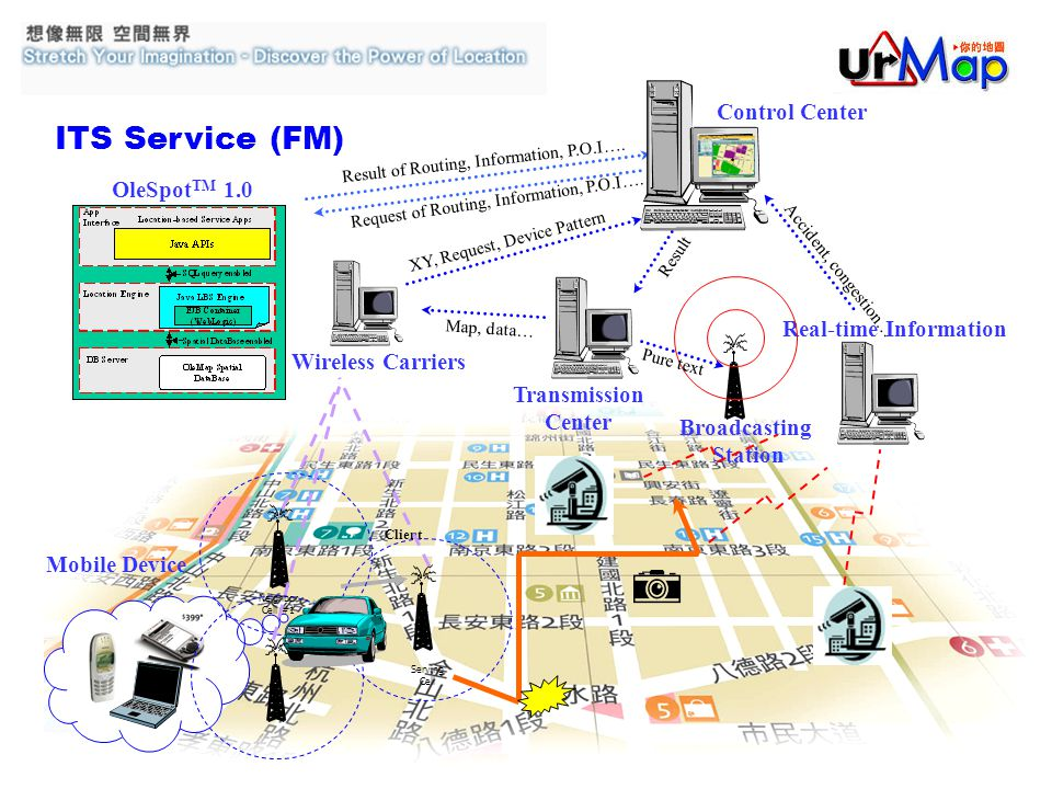 Real-time Information OleSpot TM 1.0 Control Center Neighbor Cell #1 Serving Cell Client Mobile Device Broadcasting Station Transmission Center Wireless Carriers ITS Service (FM) XY, Request, Device Pattern Request of Routing, Information, P.O.I….