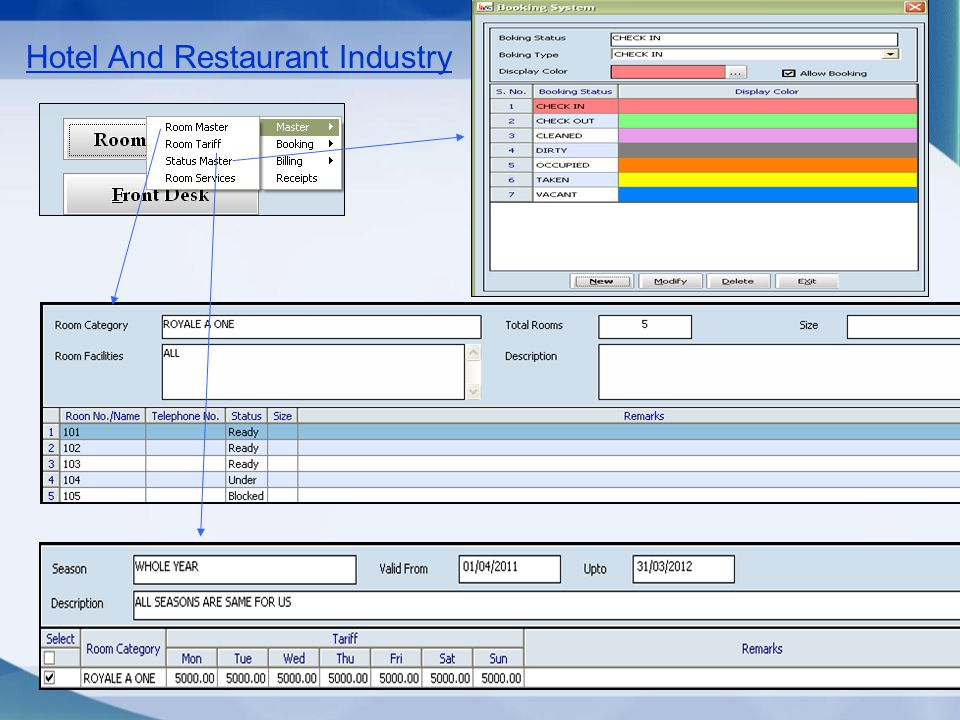 Hotel And Restaurant Industry