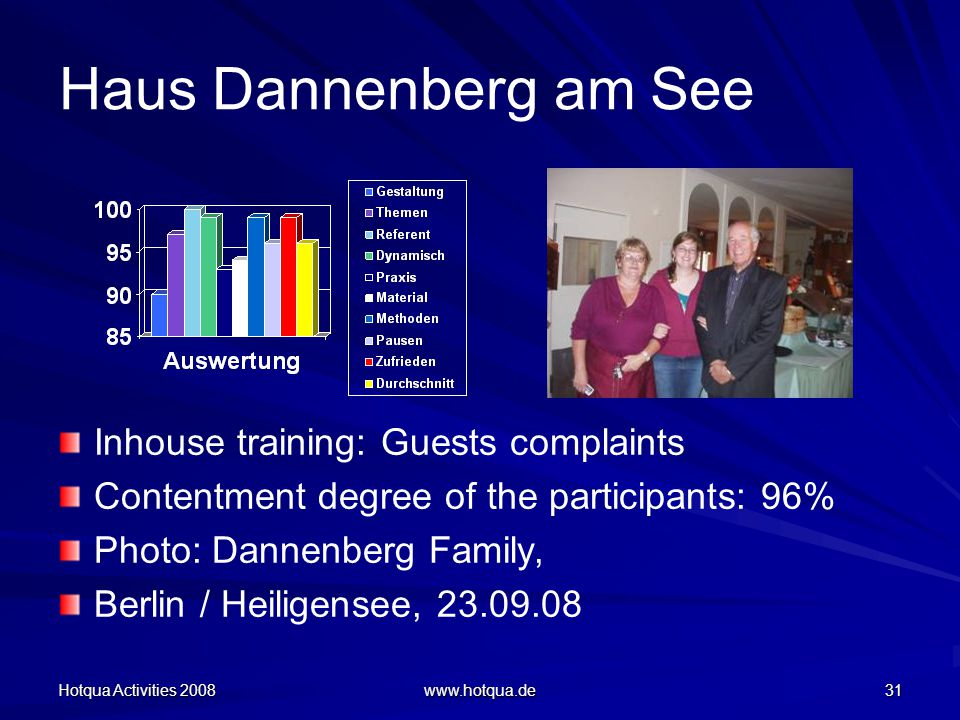 Hotqua Activities 2008 www.hotqua.de 31 Haus Dannenberg am See Inhouse training: Guests complaints Contentment degree of the participants: 96% Photo: Dannenberg Family, Berlin / Heiligensee, 23.09.08