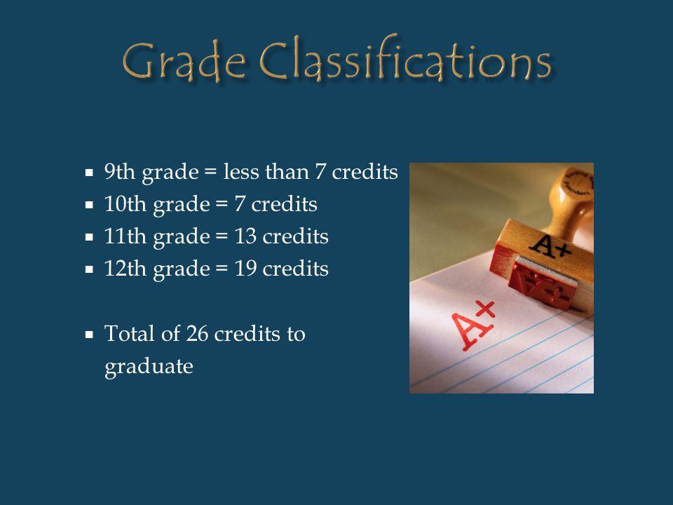 9th grade = less than 7 credits 10th grade = 7 credits 11th grade = 13 credits 12th grade = 19 credits Total of 26 credits to graduate