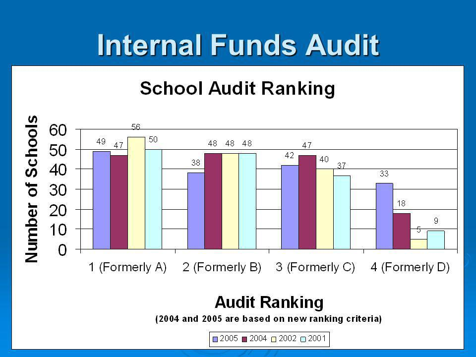 24 Internal Funds Audit