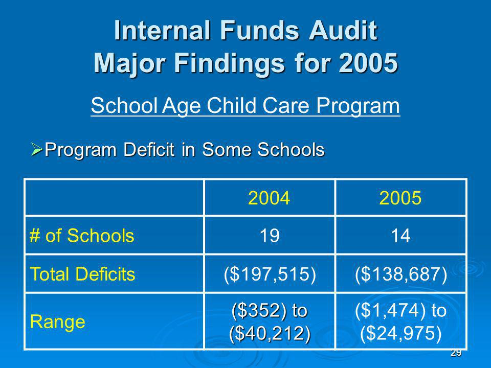 29 Internal Funds Audit Major Findings for 2005 School Age Child Care Program Program Deficit in Some Schools Program Deficit in Some Schools 20042005 # of Schools1914 Total Deficits($197,515)($138,687) Range ($352) to ($40,212) ($1,474) to ($24,975)