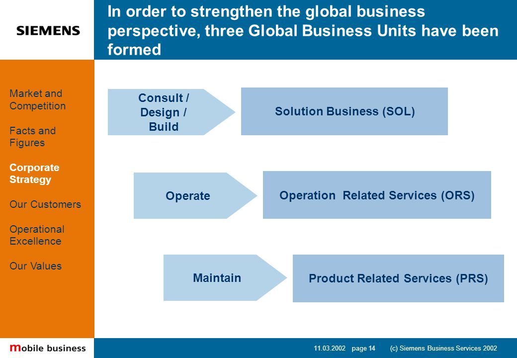 11.03.2002 page 14 (c) Siemens Business Services 2002 In order to strengthen the global business perspective, three Global Business Units have been formed Consult / Design / Build Operate Maintain Solution Business (SOL) Operation Related Services (ORS) Product Related Services (PRS) Market and Competition Facts and Figures Corporate Strategy Our Customers Operational Excellence Our Values