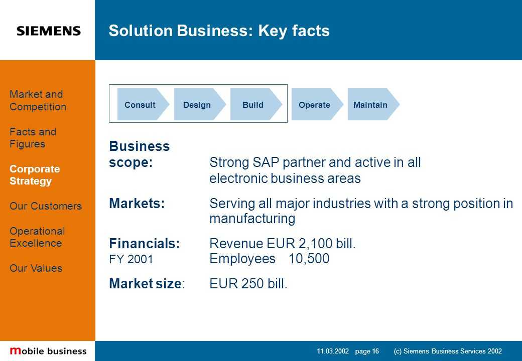 11.03.2002 page 16 (c) Siemens Business Services 2002 Solution Business: Key facts Business scope: Strong SAP partner and active in all electronic business areas Markets:Serving all major industries with a strong position in manufacturing Financials: Revenue EUR 2,100 bill.