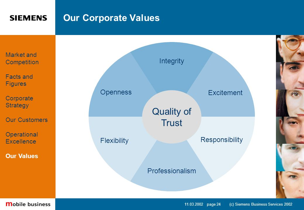 11.03.2002 page 24 (c) Siemens Business Services 2002 Our Corporate Values Integrity Excitement Responsibility Professionalism Flexibility Openness Quality of Trust Market and Competition Facts and Figures Corporate Strategy Our Customers Operational Excellence Our Values