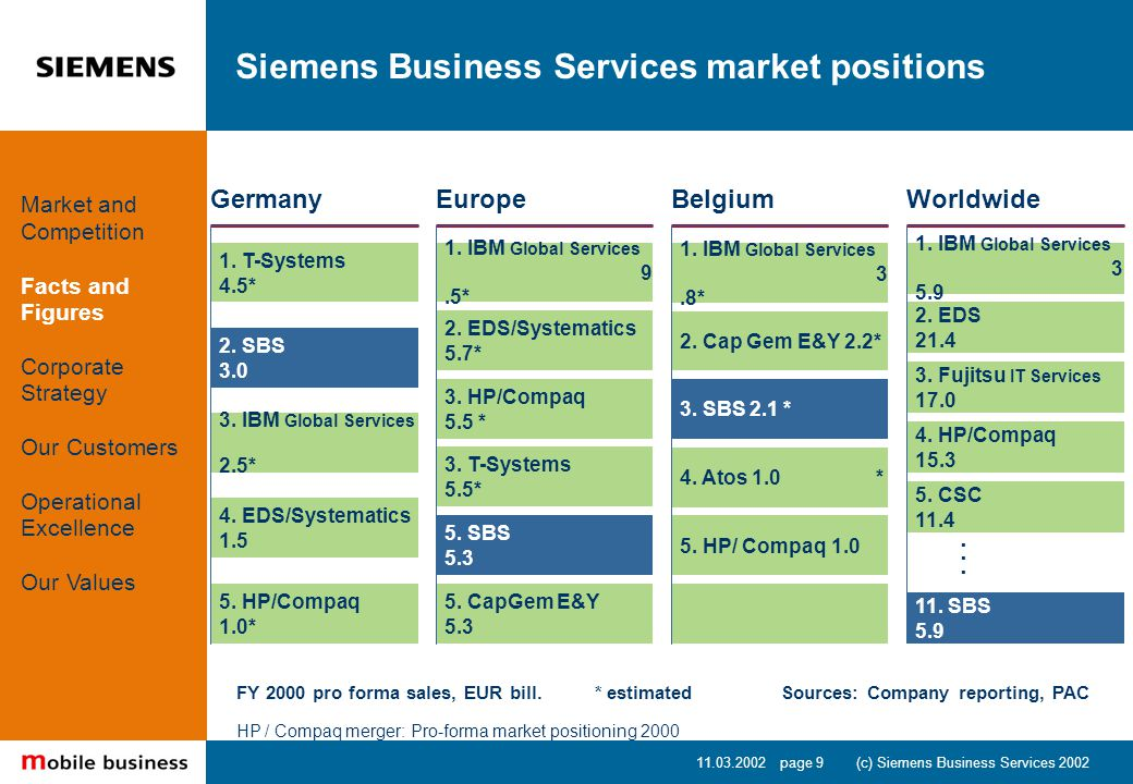 11.03.2002 page 9 (c) Siemens Business Services 2002 Siemens Business Services market positions FY 2000 pro forma sales, EUR bill.