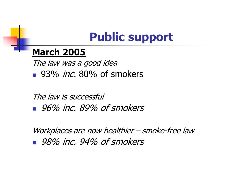 Public support March 2005 The law was a good idea 93% inc. 80% of smokers The law is successful 96% inc. 89% of smokers Workplaces are now healthier –