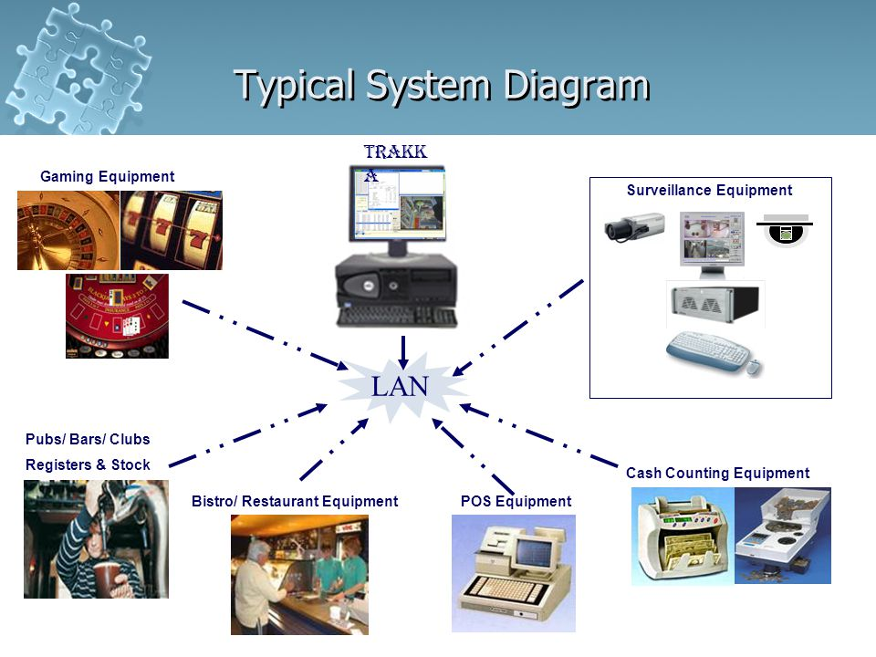 Typical System Diagram Surveillance Equipment Pubs/ Bars/ Clubs Registers & Stock Bistro/ Restaurant EquipmentPOS Equipment Cash Counting Equipment Gaming Equipment Trakk a LAN