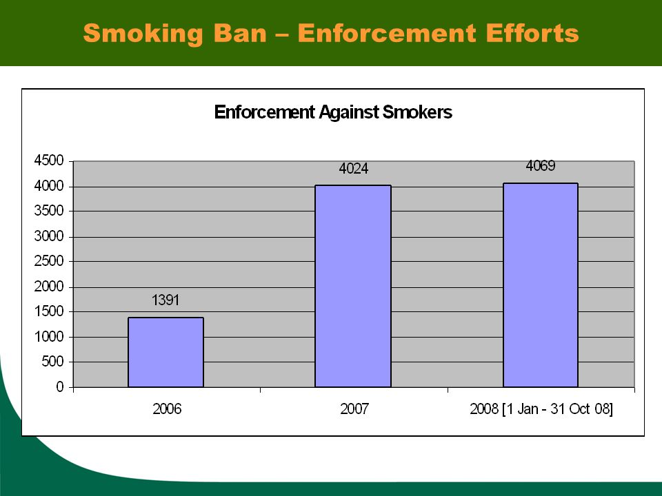 Smoking Ban – Enforcement Efforts