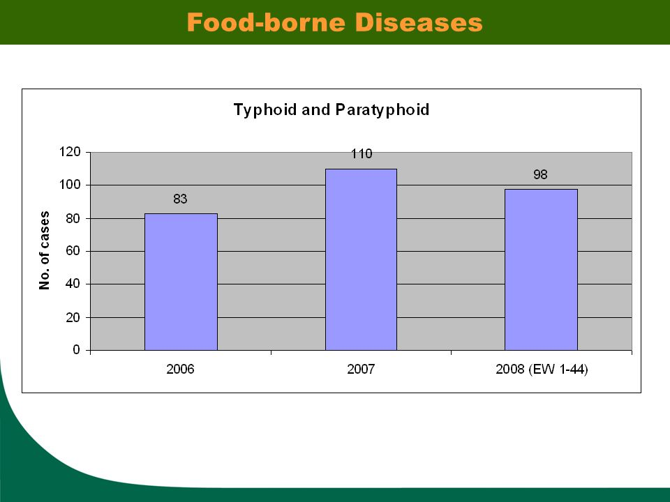 Food-borne Diseases