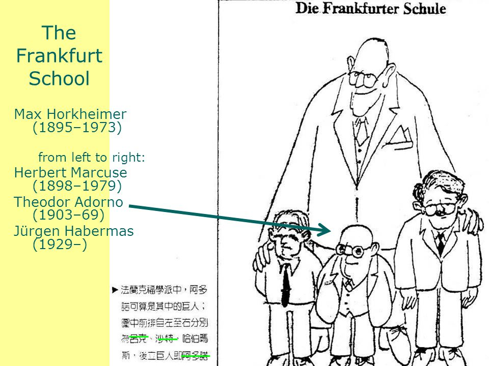 The Frankfurt School Max Horkheimer (1895–1973) from left to right: Herbert Marcuse (1898–1979) Theodor Adorno (1903–69) Jürgen Habermas (1929–)
