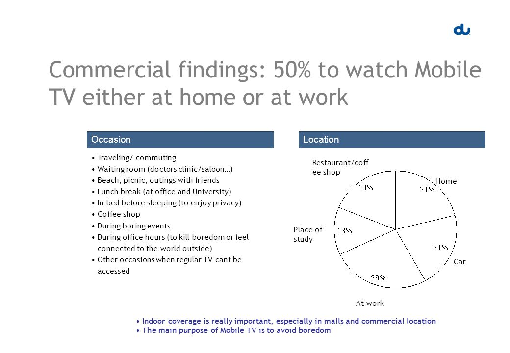 Commercial findings: 50% to watch Mobile TV either at home or at work OccasionLocation Traveling/ commuting Waiting room (doctors clinic/saloon…) Beach, picnic, outings with friends Lunch break (at office and University) In bed before sleeping (to enjoy privacy) Coffee shop During boring events During office hours (to kill boredom or feel connected to the world outside) Other occasions when regular TV cant be accessed Indoor coverage is really important, especially in malls and commercial location The main purpose of Mobile TV is to avoid boredom Home Car At work Place of study Restaurant/coff ee shop