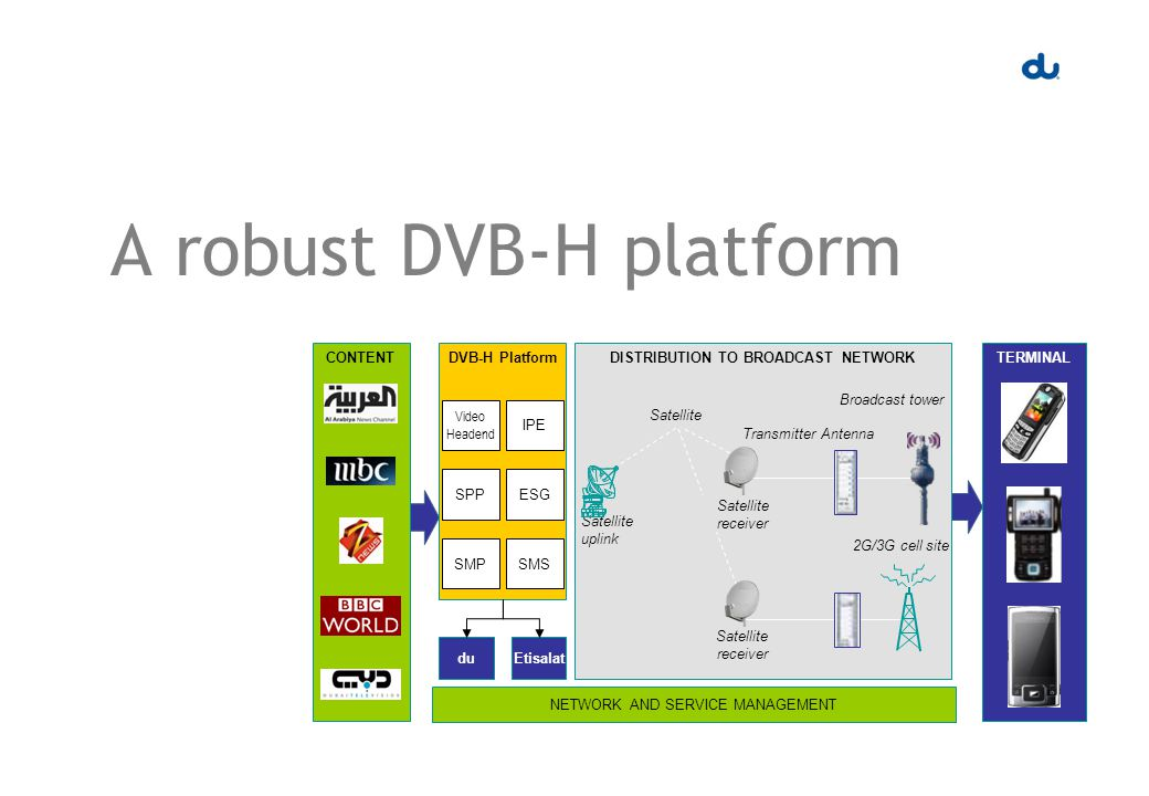 A robust DVB-H platform CONTENTDVB-H Platform duEtisalat Video Headend IPE SPPESG SMPSMS DISTRIBUTION TO BROADCAST NETWORK Satellite uplink Broadcast tower 2G/3G cell site Transmitter Antenna Satellite NETWORK AND SERVICE MANAGEMENT TERMINAL Satellite receiver