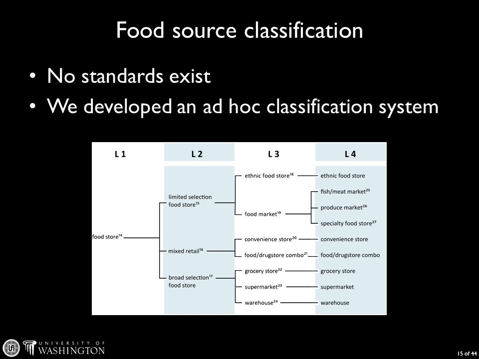 Food source classification No standards exist We developed an ad hoc classification system 15 of 44