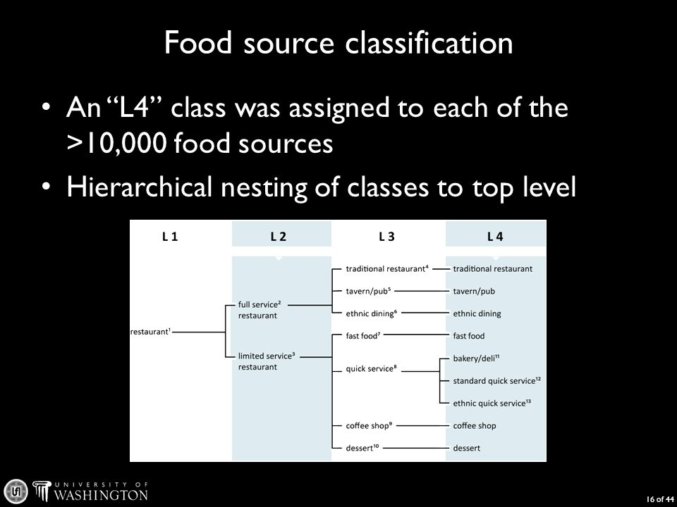 Food source classification An L4 class was assigned to each of the >10,000 food sources Hierarchical nesting of classes to top level 16 of 44