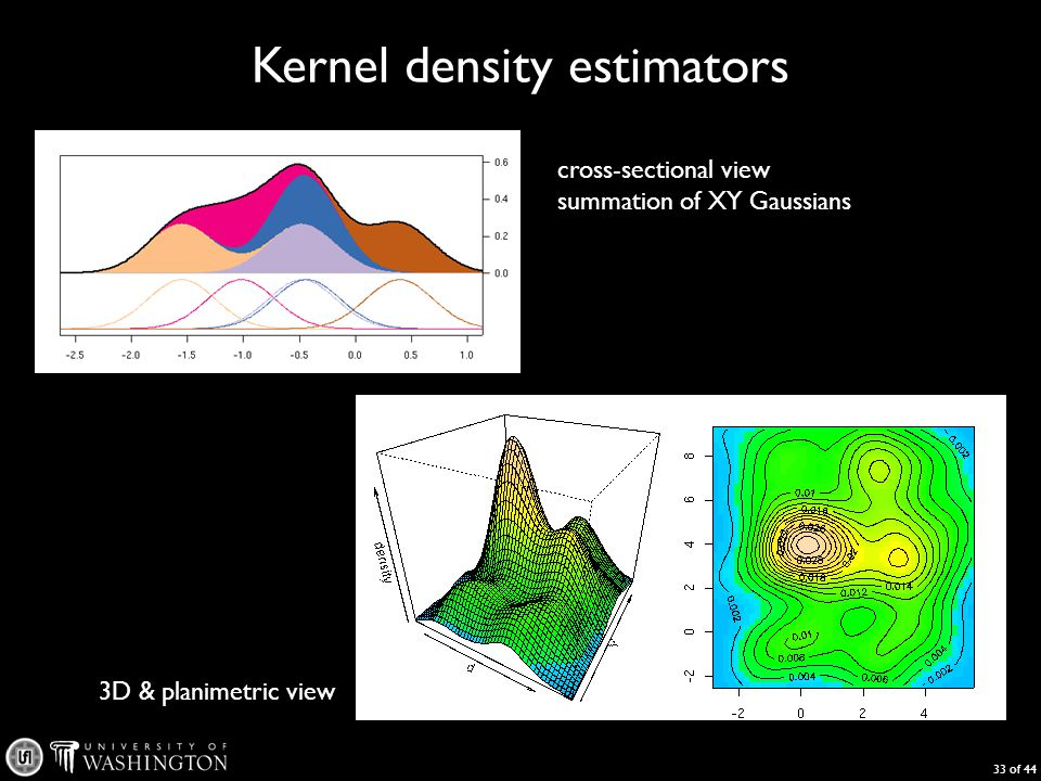 Kernel density estimators 33 of 44 cross-sectional view summation of XY Gaussians 3D & planimetric view