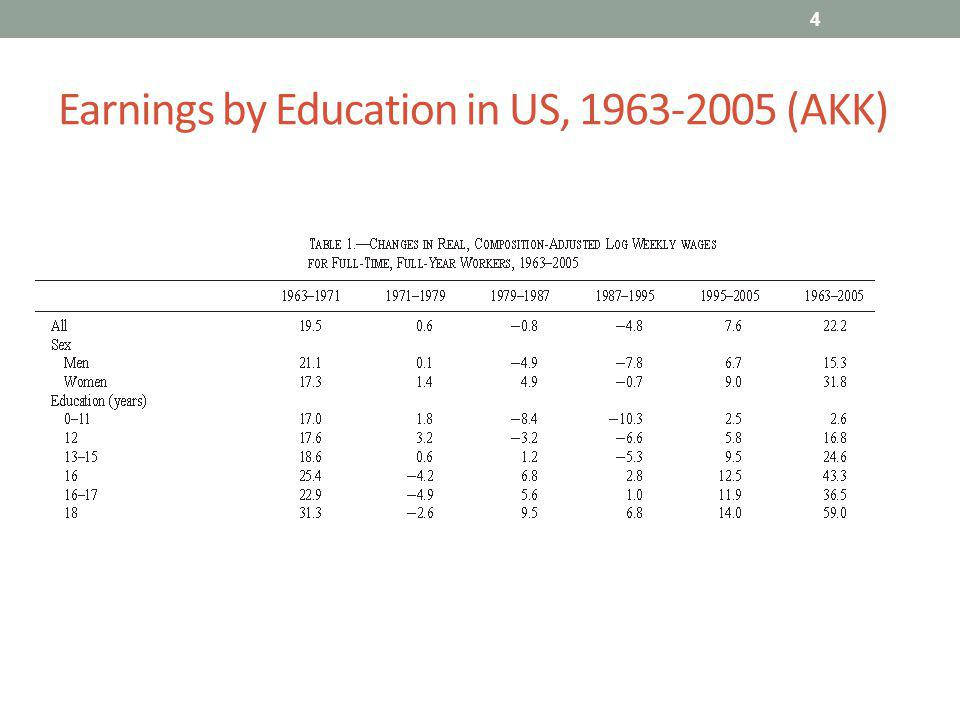Earnings by Education in US, 1963-2005 (AKK) 4