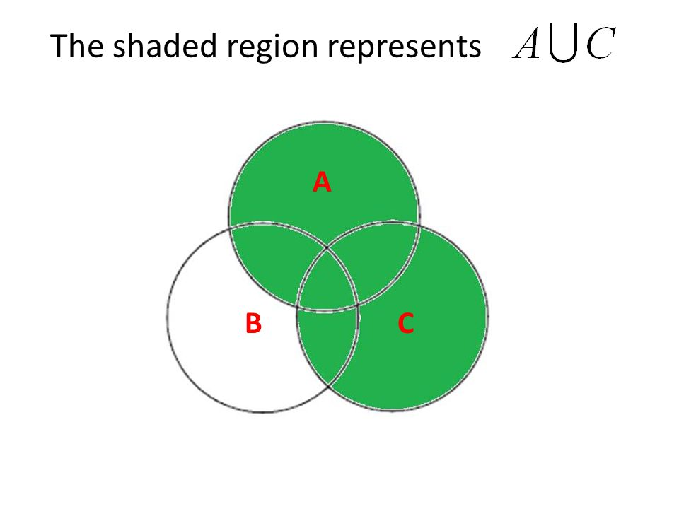 The shaded region represents C A B