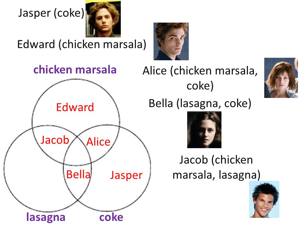 Jasper (coke) chicken marsala lasagnacoke Jasper Alice Edward Bella Jacob Edward (chicken marsala) Alice (chicken marsala, coke) Bella (lasagna, coke) Jacob (chicken marsala, lasagna)