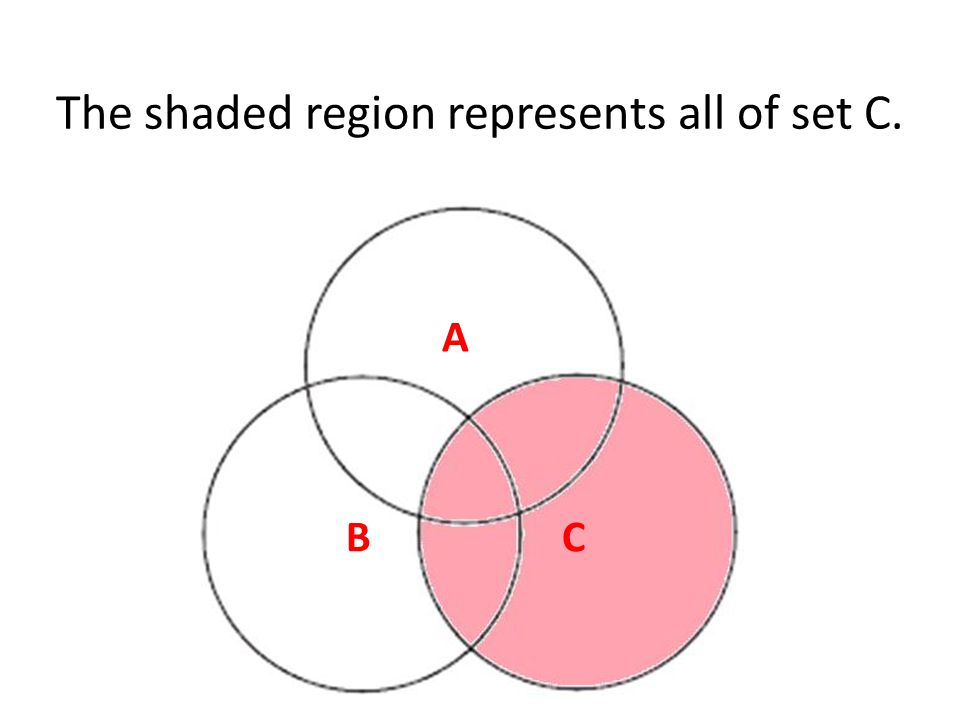 The shaded region represents all of set C. C A B
