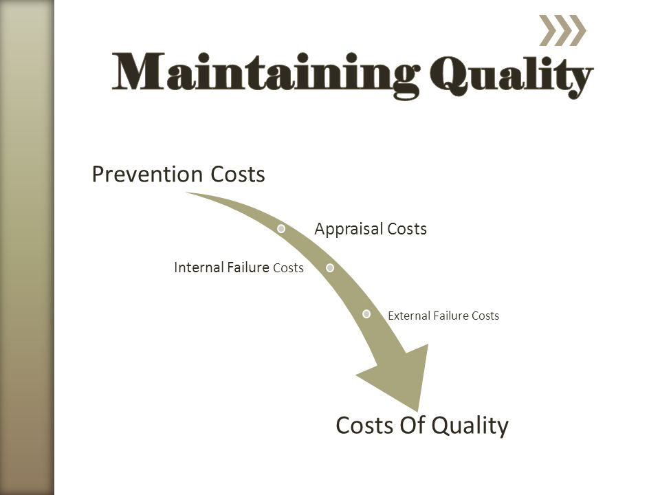 Prevention Costs Appraisal Costs Internal Failure Costs External Failure Costs Costs Of Quality