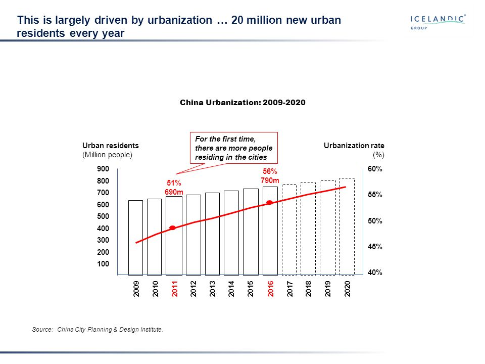 China is our growth market