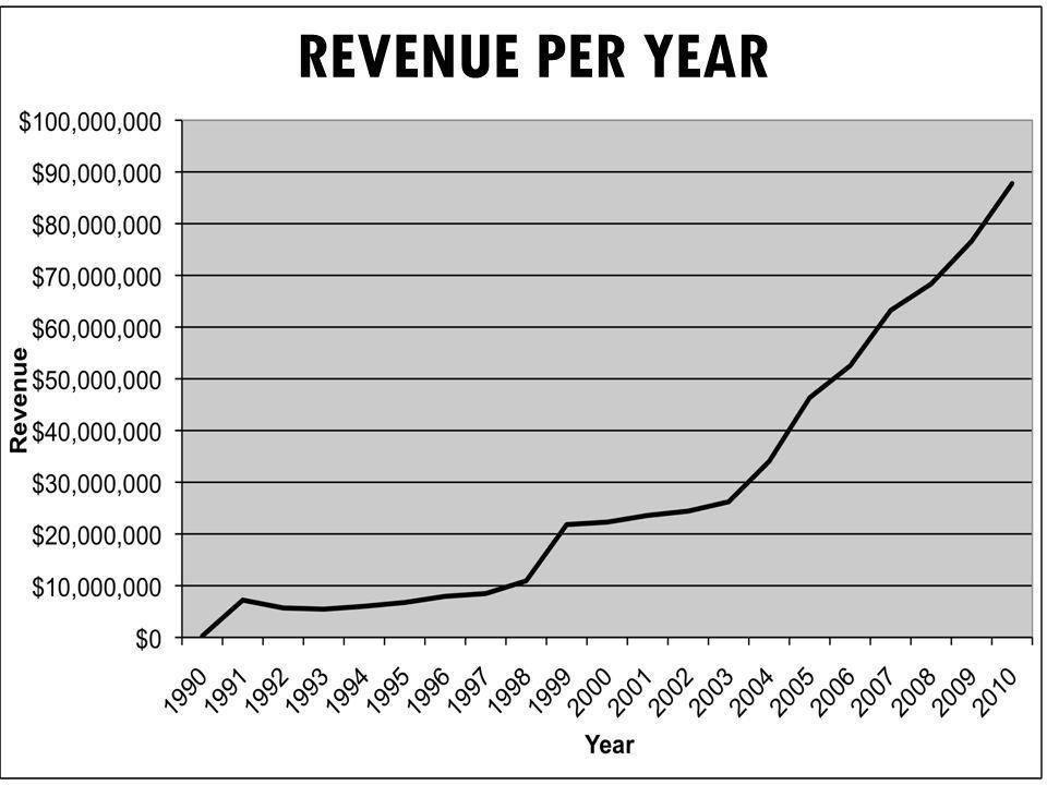 REVENUE PER YEAR