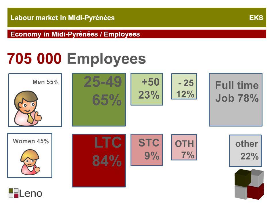 Labour market in Midi-Pyrénées EKS Economy in Midi-Pyrénées / Employees 705 000 Employees Men 55% Women 45% 25-49 65% +50 23% - 25 12% LTC 84% STC 9% OTH 7% Full time Job 78% other 22%