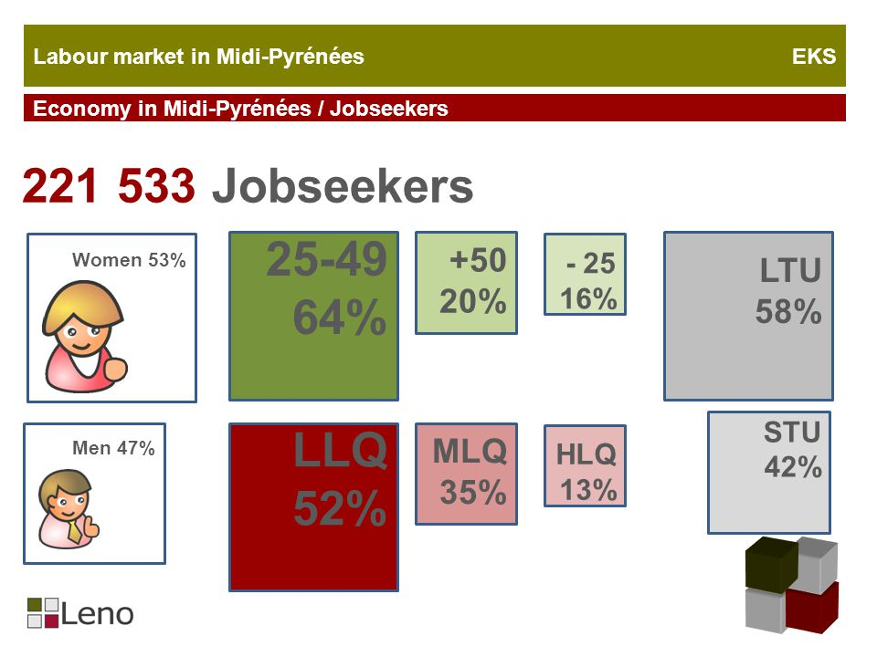 Labour market in Midi-Pyrénées EKS Economy in Midi-Pyrénées / Jobseekers 221 533 Jobseekers Women 53% Men 47% 25-49 64% +50 20% 77 - 25 16% 1 LLQ 52% MLQ 35% HLQ 13% LTU 58% STU 42%