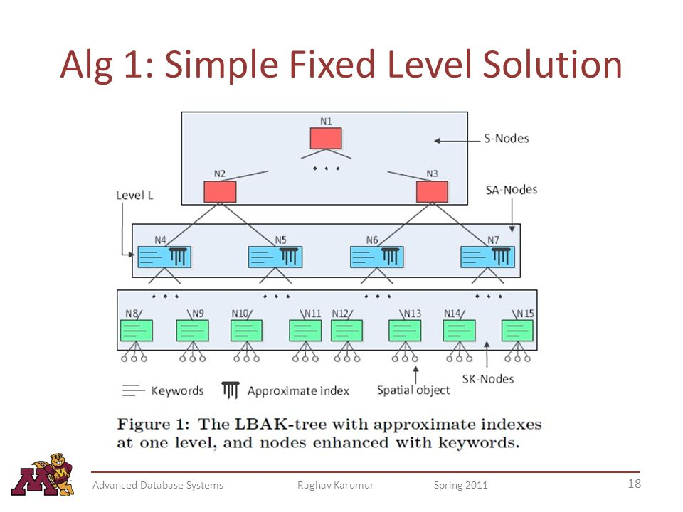 Alg 1: Simple Fixed Level Solution 18 Advanced Database Systems Raghav Karumur Spring 2011
