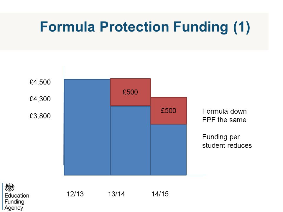 Formula Protection Funding (1) £500 £4,500 £4,300 £3,800 12/13 13/14 14/15 Formula down FPF the same Funding per student reduces £500