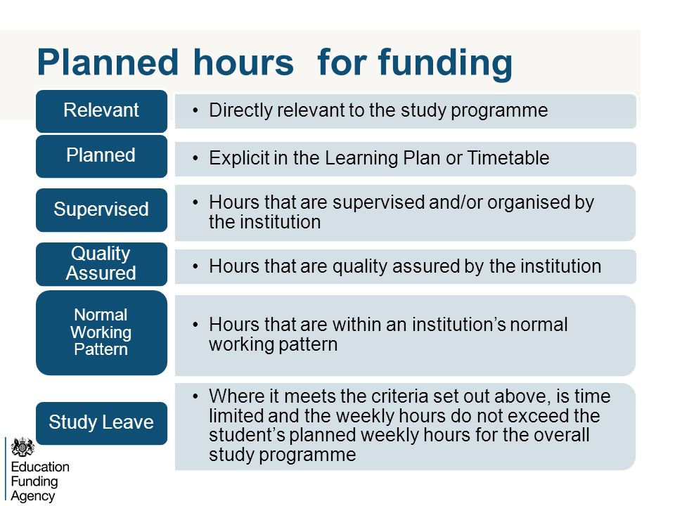 Planned hours for funding Directly relevant to the study programme Relevant Explicit in the Learning Plan or Timetable Planned Hours that are supervised and/or organised by the institution Supervised Hours that are quality assured by the institution Quality Assured Hours that are within an institutions normal working pattern Normal Working Pattern Where it meets the criteria set out above, is time limited and the weekly hours do not exceed the students planned weekly hours for the overall study programme Study Leave