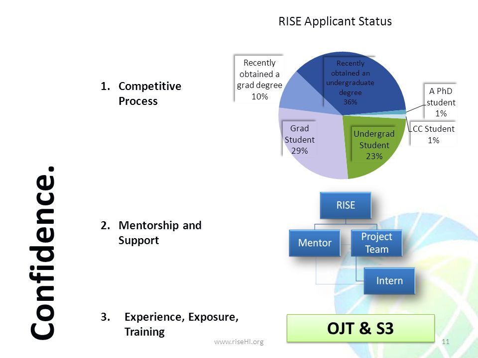 1.Competitive Process 2.Mentorship and Support 3.Experience, Exposure, Training OJT & S3 Confidence. 11www.riseHI.org